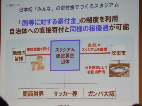 ガンバ大阪新スタジアムの建設体制